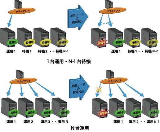 DB/Control,DBC/APKeeperイメージ