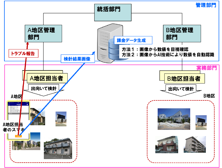 水道・LPガスの検針業務でのご利用イメージ